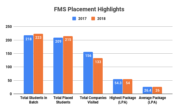 FMS Placement