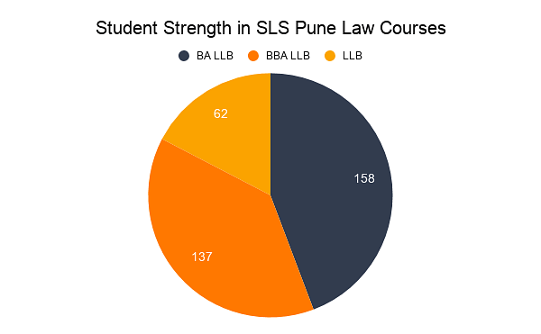 Student Strength in SLS Pune Law Courses