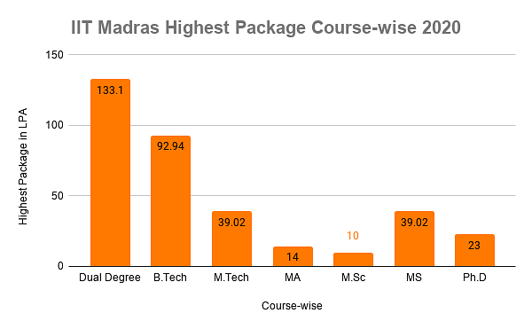 IIT Madras Placements