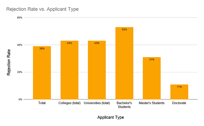 Rejection Rate vs. Applicant Type