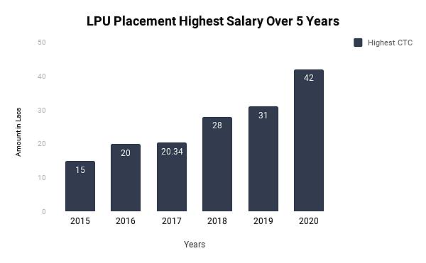LPU Placement 2020