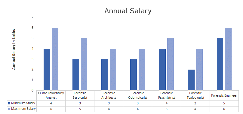 computer forensics salary