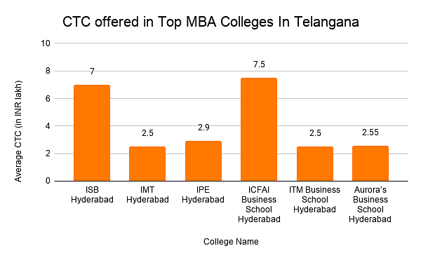 Average CTC offered in Top MBA Colleges In Telangana