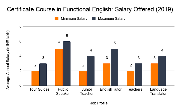 certificate course in functional english salary offered