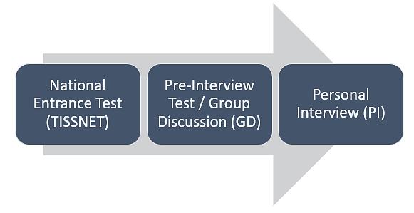 tissnet selection process
