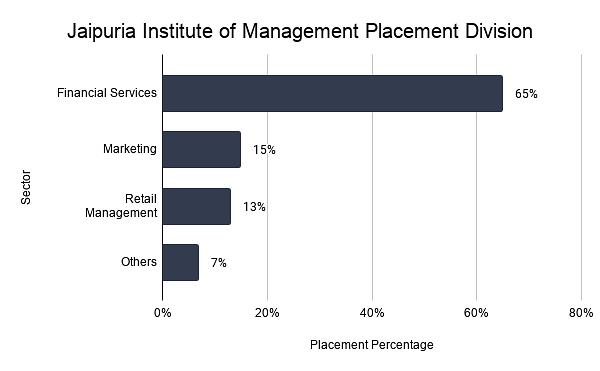 Jaipuria Institute of Management Placement Division