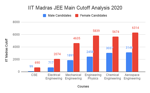 IIT Madras JEE Main Cutoff Analysis