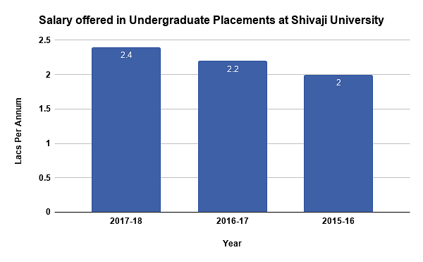 Shivaji University placements