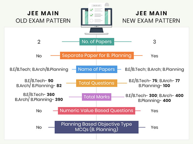 Jee Main Exam Pattern 2020 Revised Marking Scheme Exam Mode