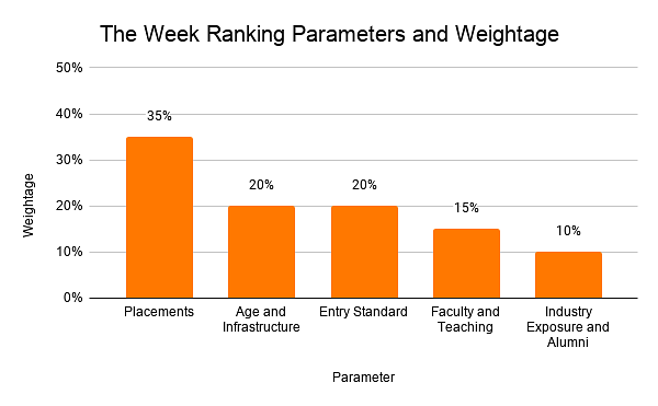 The Week Ranking Parameters and Weightage
