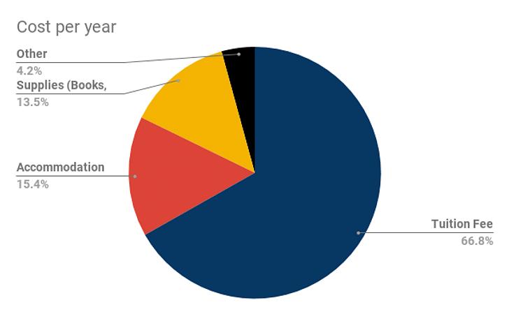 Charles Sturt Cost per year