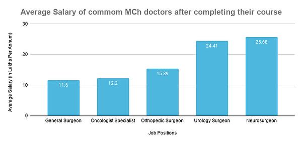 Average Salary of commom MCh