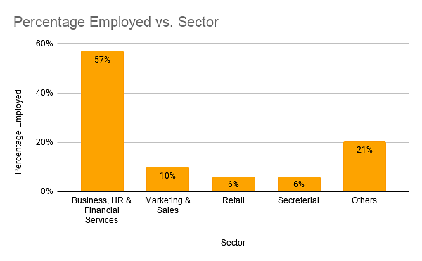 Percentage Employed vs. Sector