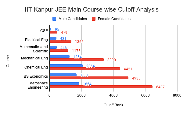 IIT Kanpur JEE Main Cutoff