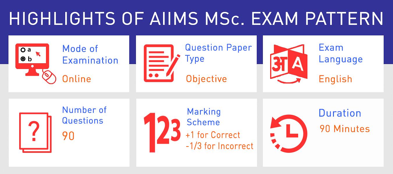 Highlight of AIIMS M. Sc Exam Pattern
