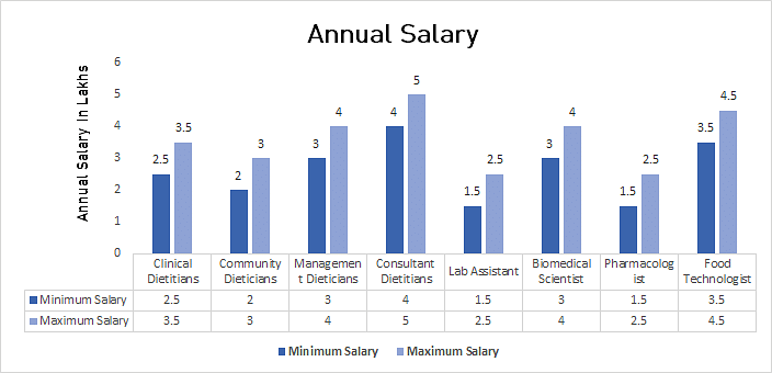 Annual Salary in Applied Nutrition