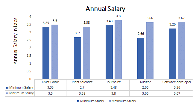 Doctor of Philosophy (Ph.D.) Annual Salary