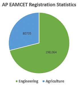 AP EAMCET Registration