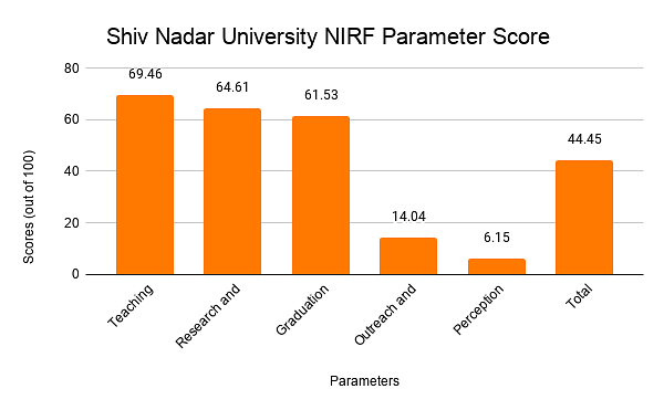 Shiv Nadar University NIRF Parameter Score