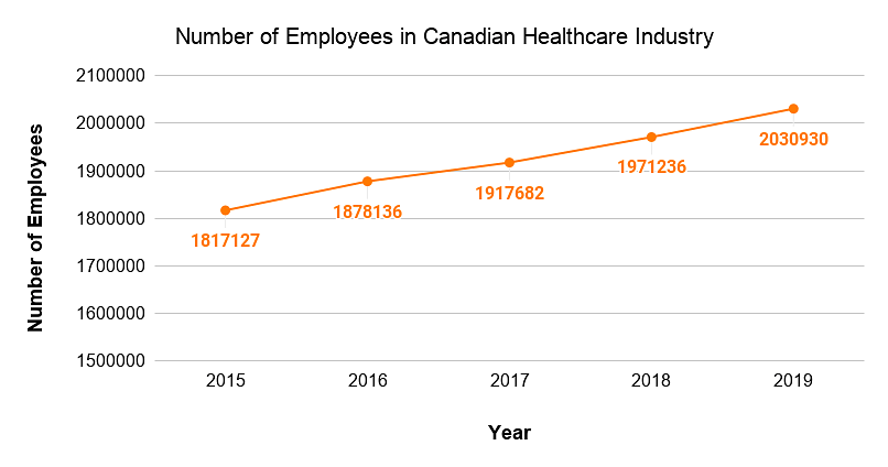 Number of Employees in Canadian Healthcare Industry