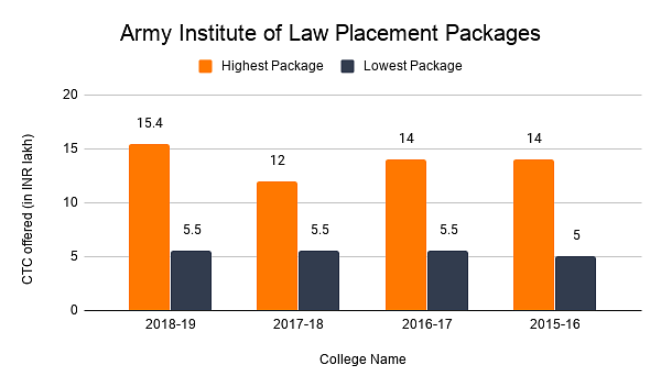 Army Institute of Law Placement Packages