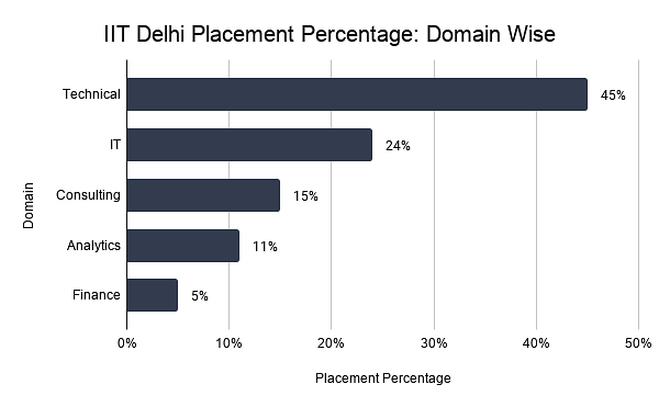 IIT Delhi Placement Percentage_ Domain Wise