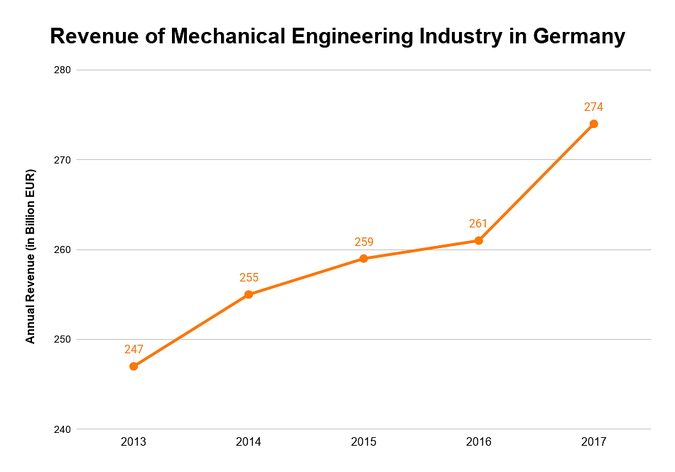 Revenue of Mechanical Engineering Industry in Germany