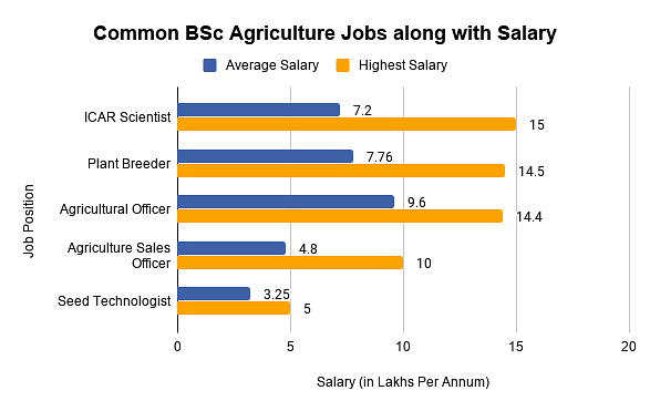 Common BSc Agriculture Jobs along with Salary