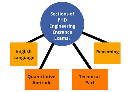 Sections of PHD Engineering Entrance Exams