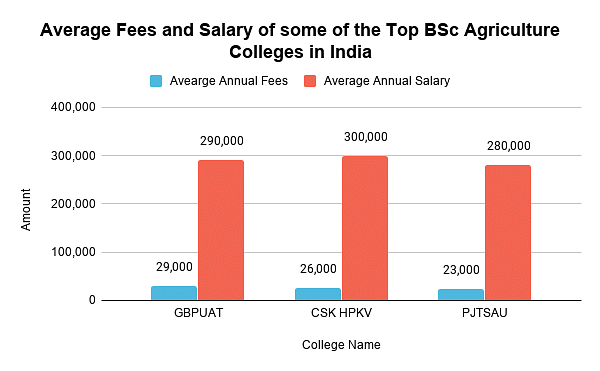 Average Fees and Salary of some of the Top BSc Agriculture Colleges, salary of top bsc ag colleges in indiaIndia