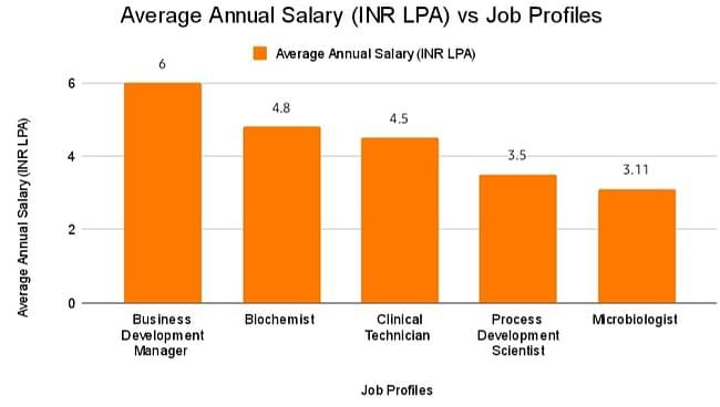 Average Annual Salary Vs Job Profiles