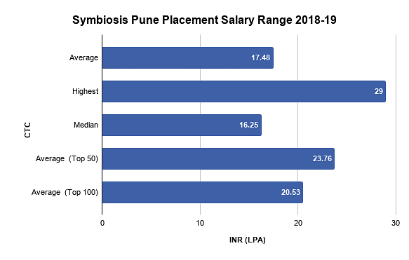 Symbiosis Pune Placements 2019