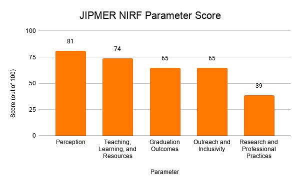 JIPMER NIRF Parameter Score