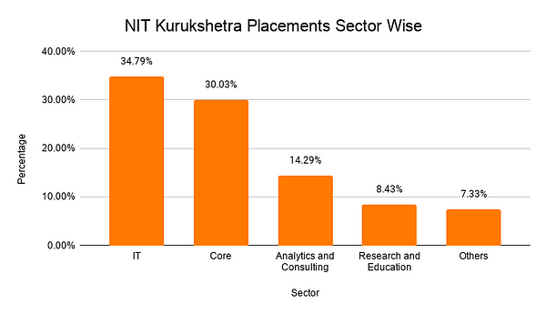 NIT Kurukshetra Placements Sector Wise