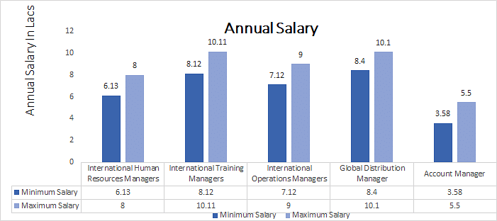 B.Com. International Business Salary Graph