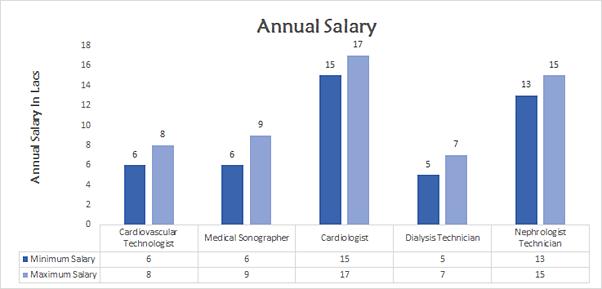 BSc Cardiovascular Technology Salary Trends
