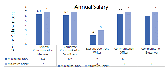 B.Sc. Mass Communication Salary Trends