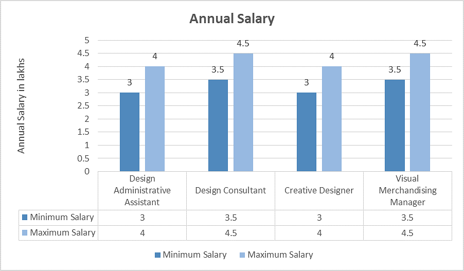 Fashion Designer Salary In India