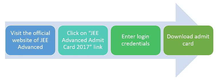 jee advanced hall ticket 2017