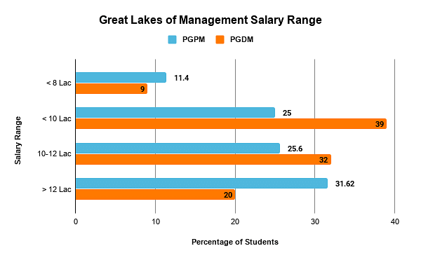 Great Lakes Institute of Mangement Salary Range