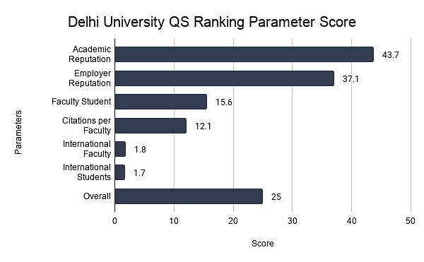 Delhi University QS Ranking Parameter Score
