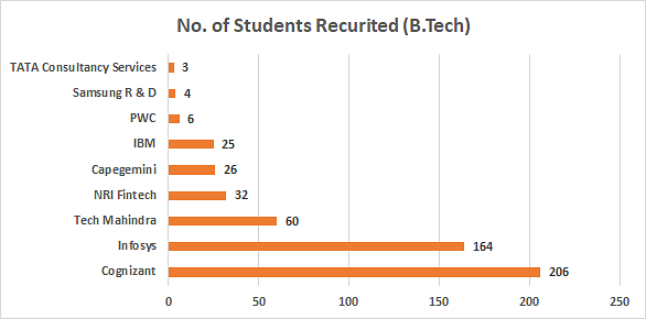 B.Tech Placements