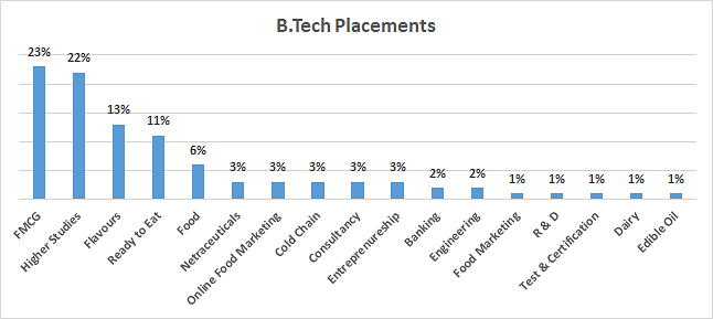 B.Tech Placement
