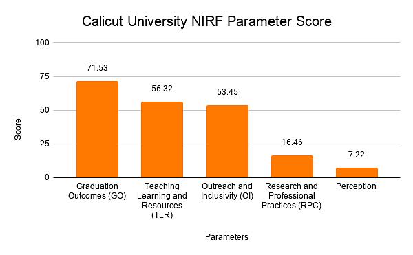 Calicut University NIRF Parameter Score'