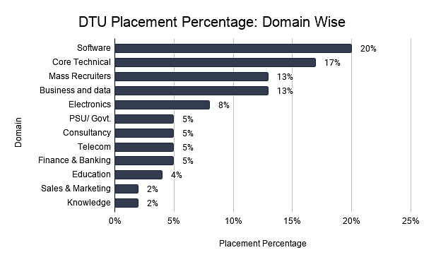 DTU Placement Percentage_ Domain Wise