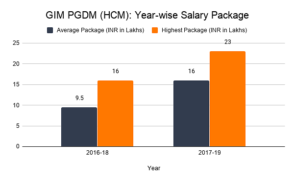 GIM PGDM (HCM): Year-wise Salary Package)
