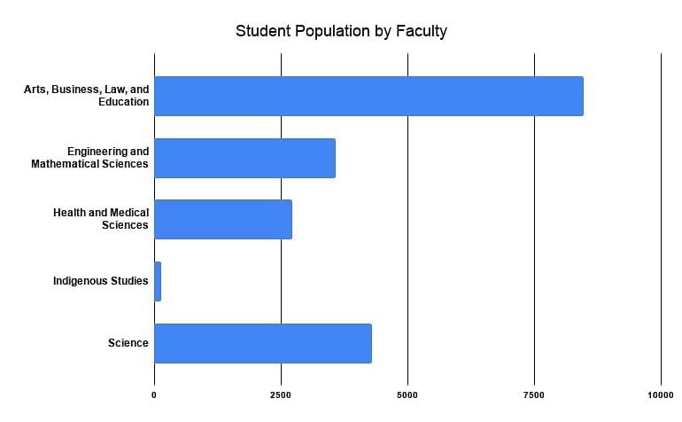 University of Western Australia Programs