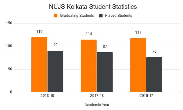 NUJS Kolkata Student Statistics