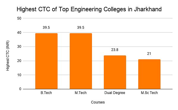 Highest CTC of Top Engineering Colleges in Jharkhand