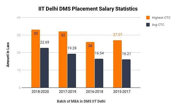 IIT Delhi DMS Placement 2020